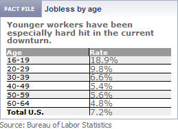 jobless-by-age